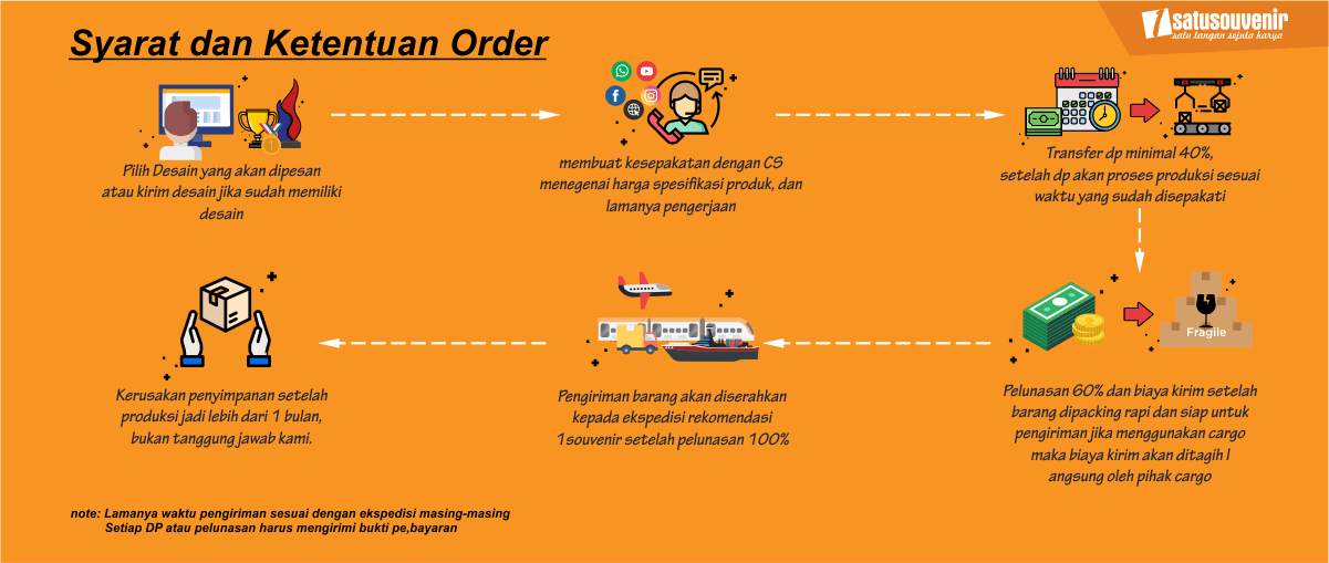 Syarat dan Ketentuan Order 1